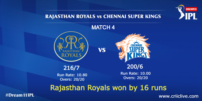 Rajasthan Royals won by 16 runs